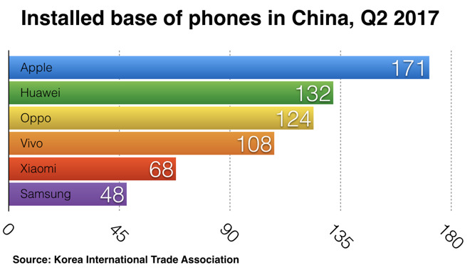 China remains loyal to the iPhone: local producers failed to win Apple available smartphones — survey