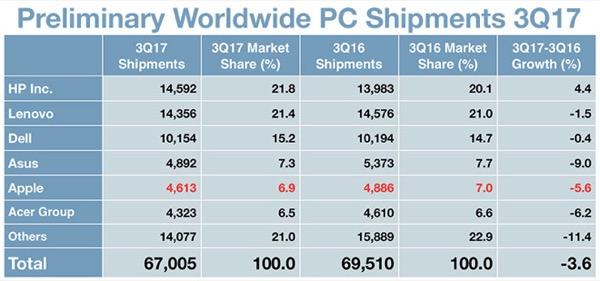 Sales of Mac computers fell again