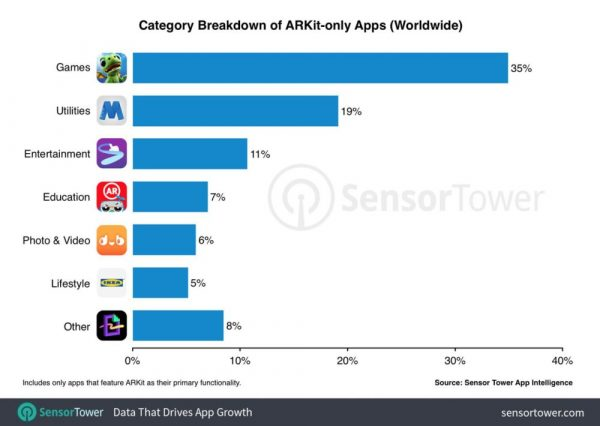 ARKit: what it is used for developers
