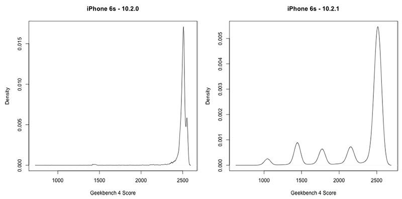 The developers of Geekbench confirmed that Apple deliberately slows down your iPhone
