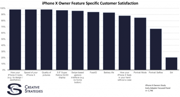 Firm Creative Strategies found that users love the iPhone X, and for that you hate