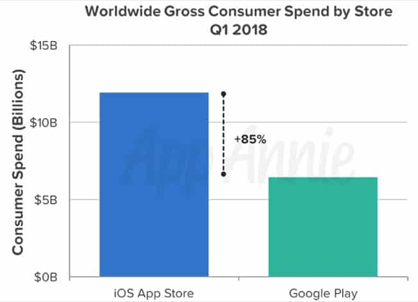 App Store still brings in almost twice as much revenue than Google Play