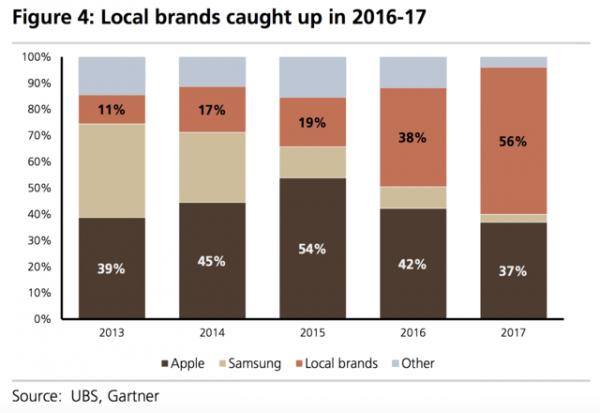 Apple may lose half its market in China