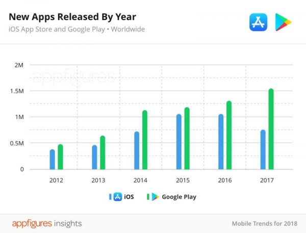 In the App Store for the first time reduced the number of applications