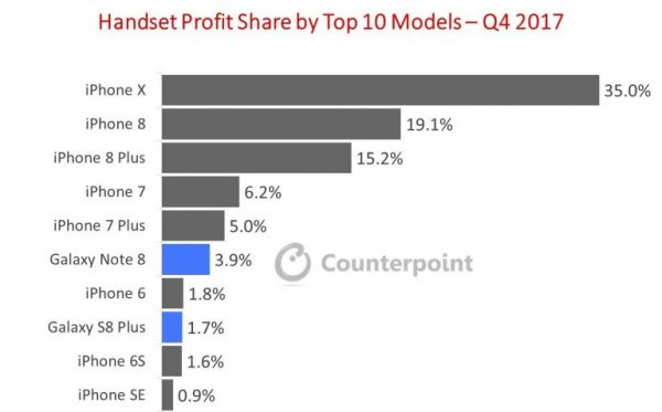 Apple creates the most profitable smartphones in the world