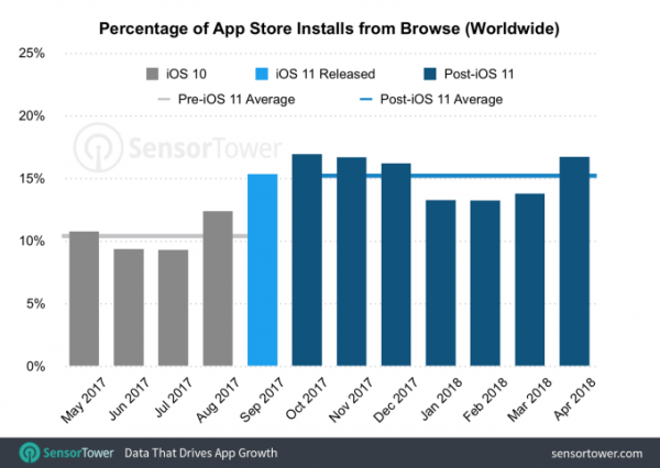 Using the updated App Store users were more likely to find new apps