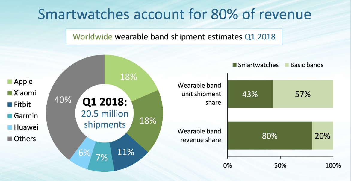Apple has pushed Xiaomi into the market of wearable electronics
