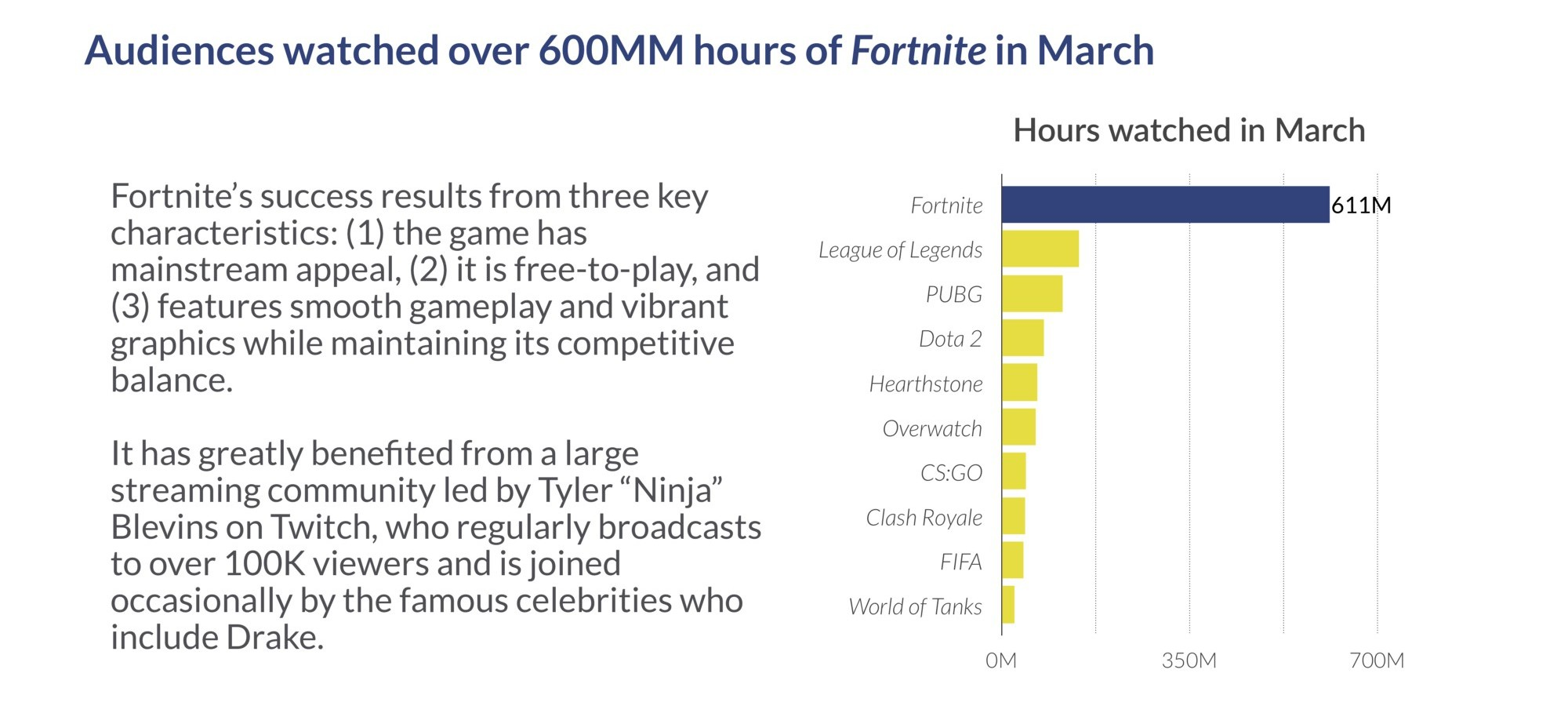 Auditoria Fortnite on Twitch 4 times more than the nearest competitor