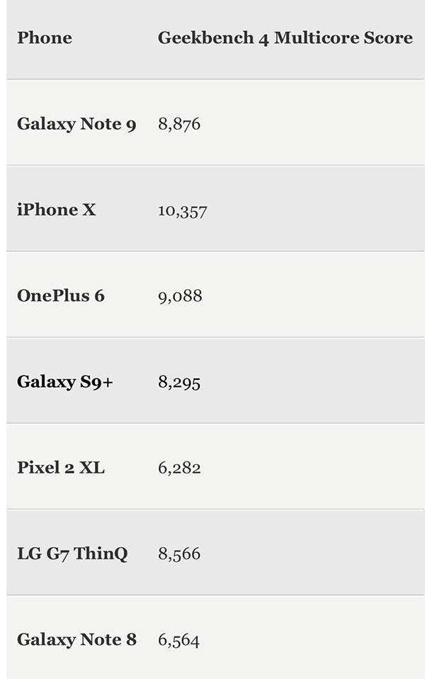 Benchmark: Galaxy Note New 9 was worse than last year's iPhone X