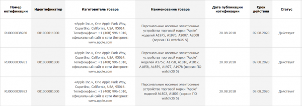 Apple has registered in Russia Apple Watch Series 4