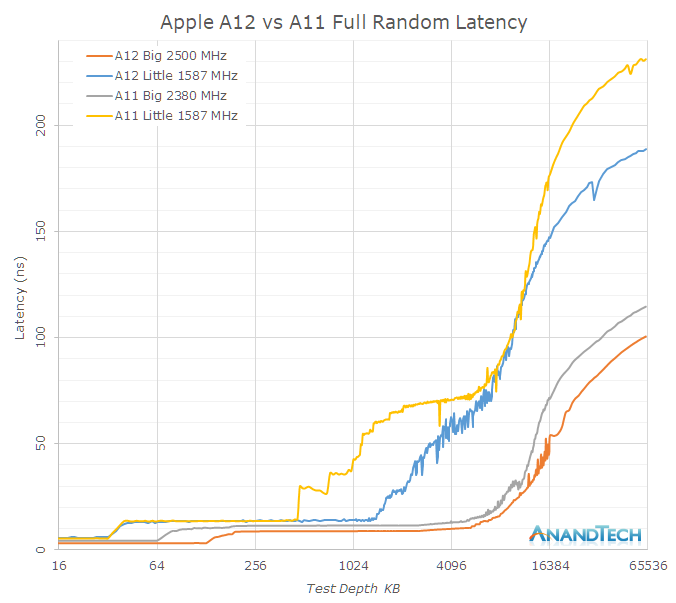 The processor Apple A12 two times faster than the Qualcomm Snapdragon 845
