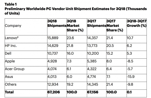 Delivery of Apple computers decreased by 8.5% in the third quarter of 2018