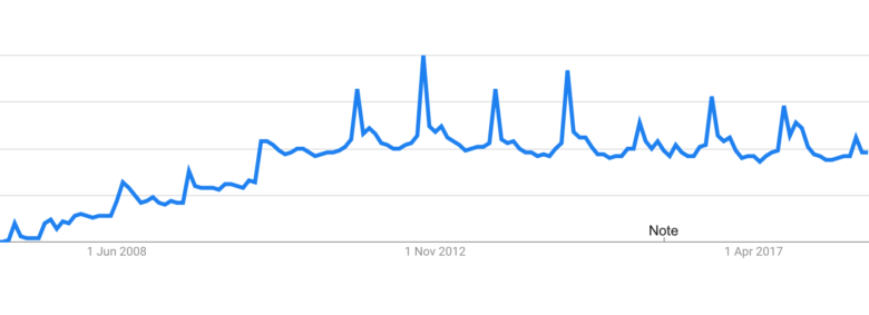 According to statistics from Google, interest in the iPhone drop since 2012