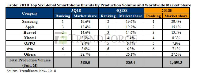 Experts TrendForce predicts leadership of Apple in the smartphone market in the fourth quarter of 2018