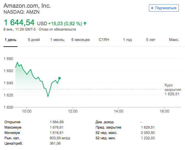 Apple lost to Microsoft and Amazon, which has become the most valuable company in the world