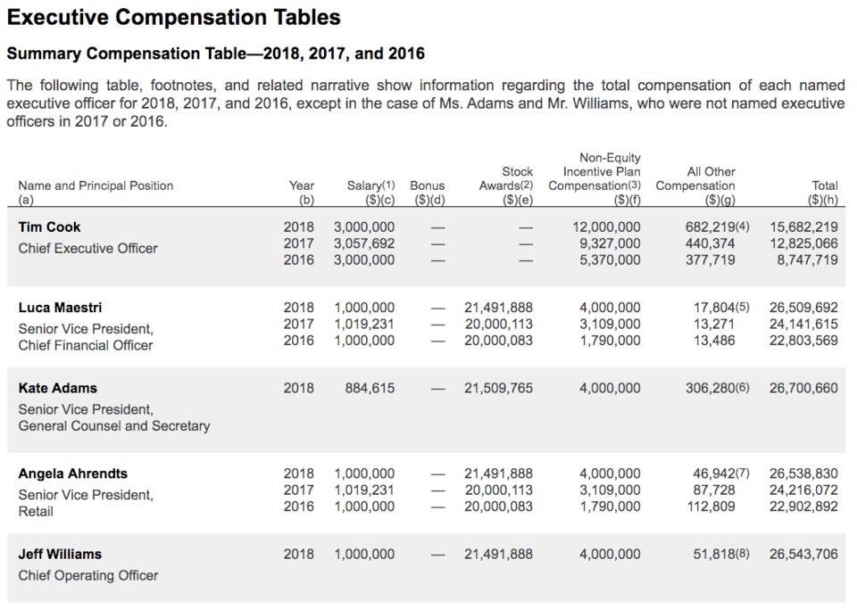 Tim cook earned in 2018, over $ 15 million