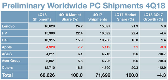 Sales of Apple computers declined during the holiday period 2018